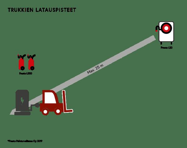 Presto-litiumakkusammuttimet-trukkien-lataus