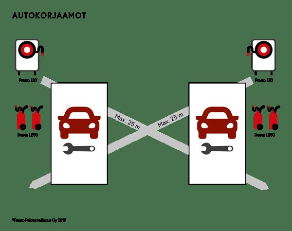 Presto-litiumakkusammuttimet- autokorjaamo