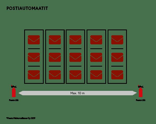 Presto-litiumakkusammuttimet-pakettiautomaatit