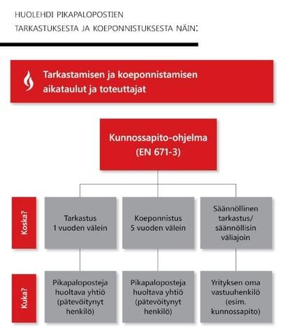 Presto-Kaavio-Pikapalopostien-kunnossapito-600