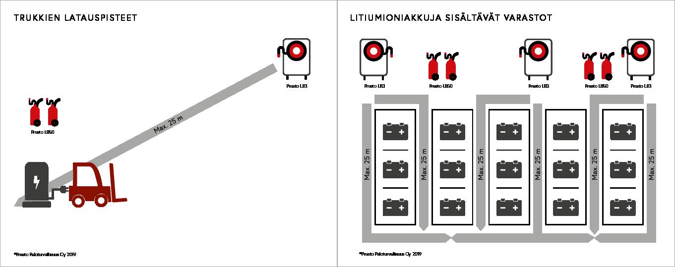 Presto LB-tuoteperheeseen kuuluvat LB50-suurtehosammutin ja LB3-pikapaloposti sopivat mm. Li-ion-akkupalojen ensisammutukseen varastoissa