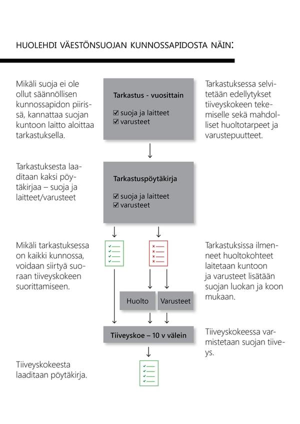 Presto-Kaavio-Vaestonsuojan-kunnossapito